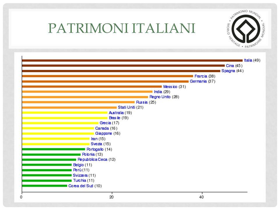 PATRIMONI ITALIANI