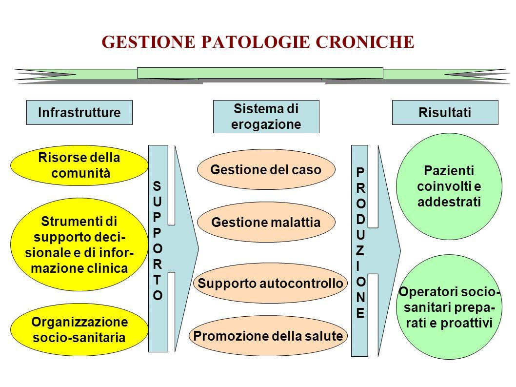 GESTIONE PATOLOGIE CRONICHE InfrastruttureRisultati Sistema di erogazione Risorse della comunità Strumenti di supporto deci- sionale e di infor- mazio