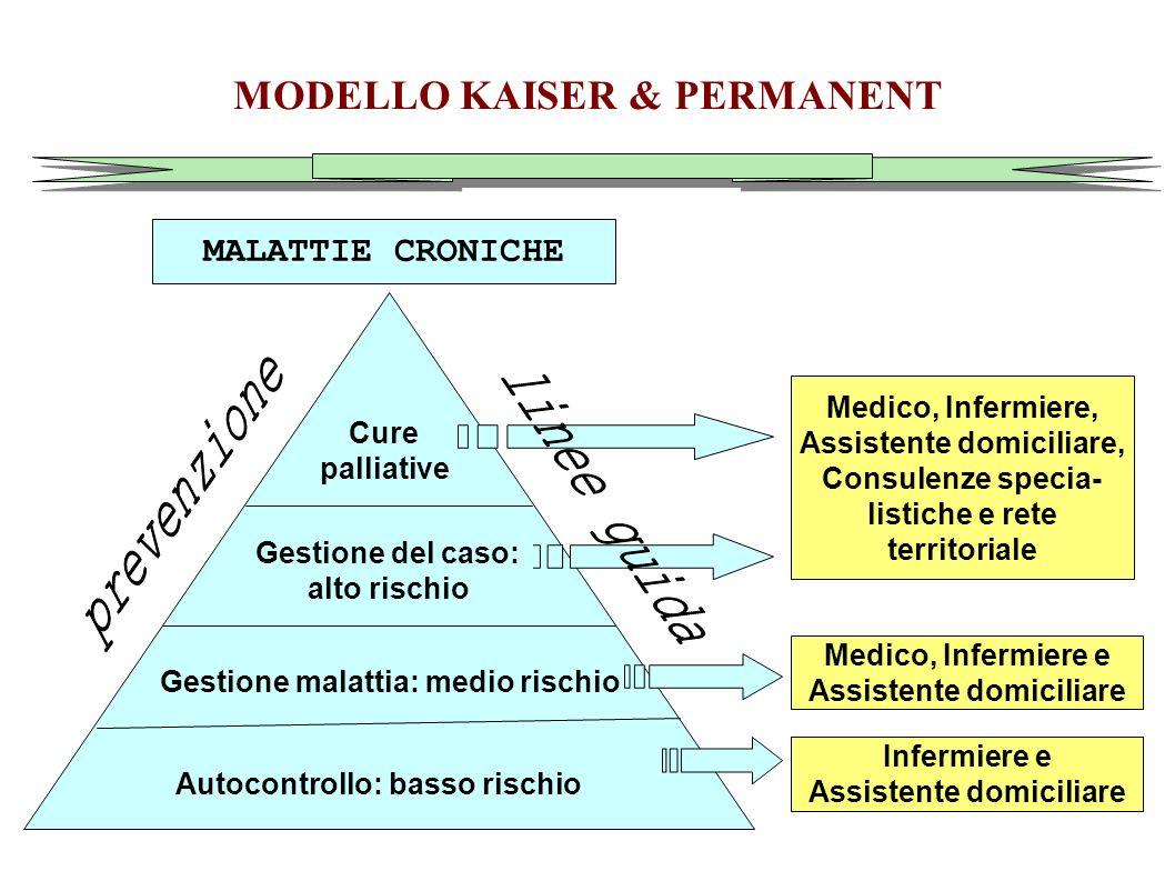 MODELLO KAISER & PERMANENT Infermiere e Assistente domiciliare Medico, Infermiere e Assistente domiciliare Medico, Infermiere, Assistente domiciliare,