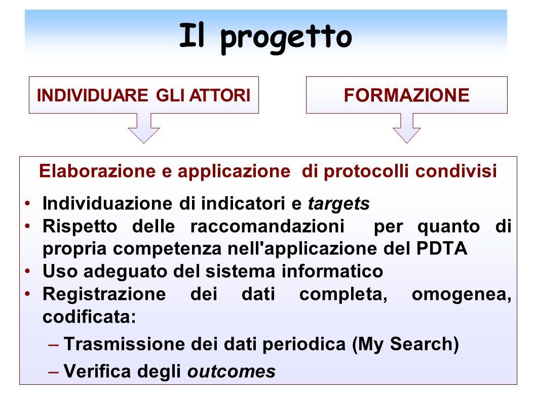 Il progetto Elaborazione e applicazione di protocolli condivisi Individuazione di indicatori e targets Rispetto delle raccomandazioni per quanto di pr