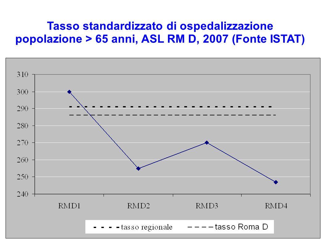 Tasso standardizzato di ospedalizzazione popolazione > 65 anni, ASL RM D, 2007 (Fonte ISTAT)