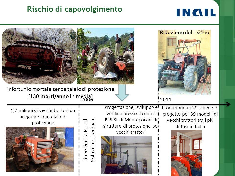 20062011 1,7 milioni di vecchi trattori da adeguare con telaio di protezione Infortunio mortale senza telaio di protezione [130 morti/anno in media] R