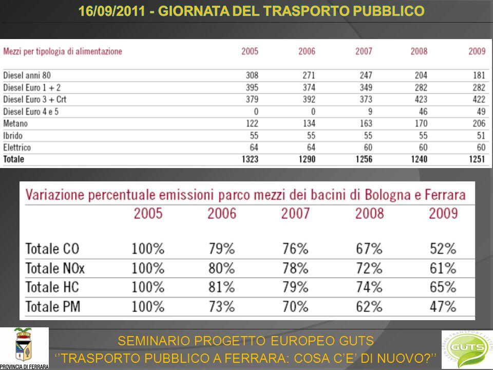 SEMINARIO PROGETTO EUROPEO GUTS TRASPORTO PUBBLICO A FERRARA: COSA CE DI NUOVO
