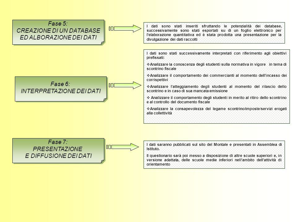 Fase 5: CREAZIONE DI UN DATABASE ED ALBORAZIONE DEI DATI Fase 5: CREAZIONE DI UN DATABASE ED ALBORAZIONE DEI DATI I dati sono stati inseriti sfruttando le potenzialità dei database, successivamente sono stati esportati su di un foglio elettronico per lelaborazione quantitativa ed è stata prodotta una presentazione per la divulgazione dei dati raccolti Fase 6: INTERPRETAZIONE DEI DATI Fase 6: INTERPRETAZIONE DEI DATI I dati sono stati successivamente interpretati con riferimento agli obiettivi prefissati: Analizzare la conoscenza degli studenti sulla normativa in vigore in tema di scontrino fiscale Analizzare il comportamento dei commercianti al momento dellincasso dei corrispettivi Analizzare latteggiamento degli studenti al momento del rilascio dello scontrino e in caso di sua mancata emissione Analizzare il comportamento degli studenti in merito al ritiro dello scontrino e al controllo del documento fiscale Analizzare la consapevolezza del legame scontrino/imposte/servizi erogati alla collettività Fase 7: PRESENTAZIONE E DIFFUSIONE DEI DATI Fase 7: PRESENTAZIONE E DIFFUSIONE DEI DATI I dati saranno pubblicati sul sito del Montale e presentati in Assemblea di Istituto.