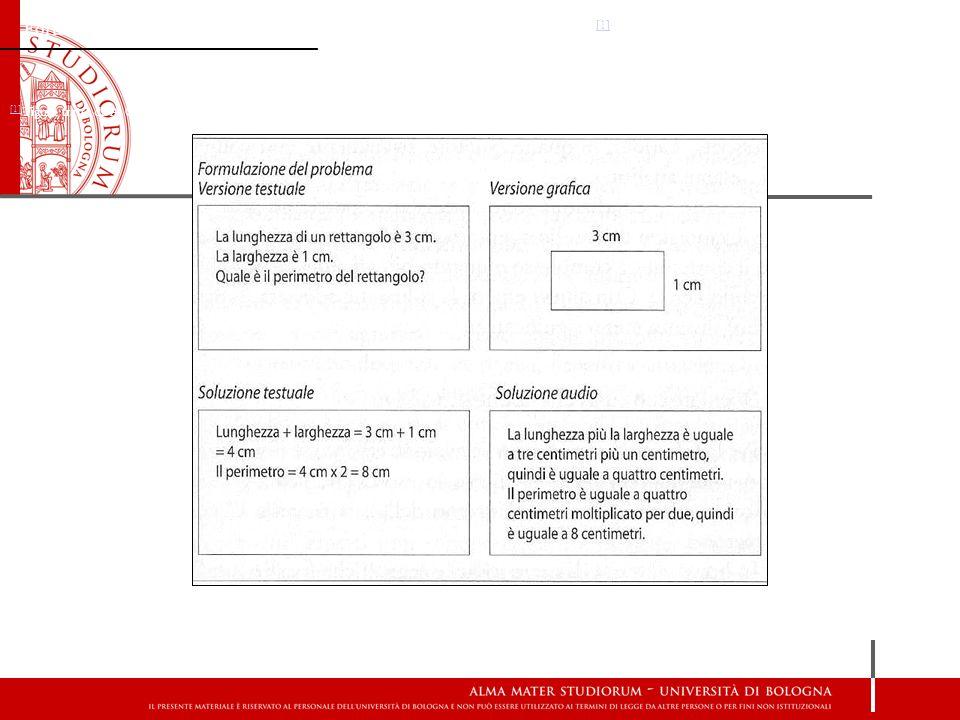 Formulazione e soluzione del problema in versione testuale, grafica e audio. [1] [1] [1] Figura tratta da A. Calvani, Teorie dell istruzione e carico