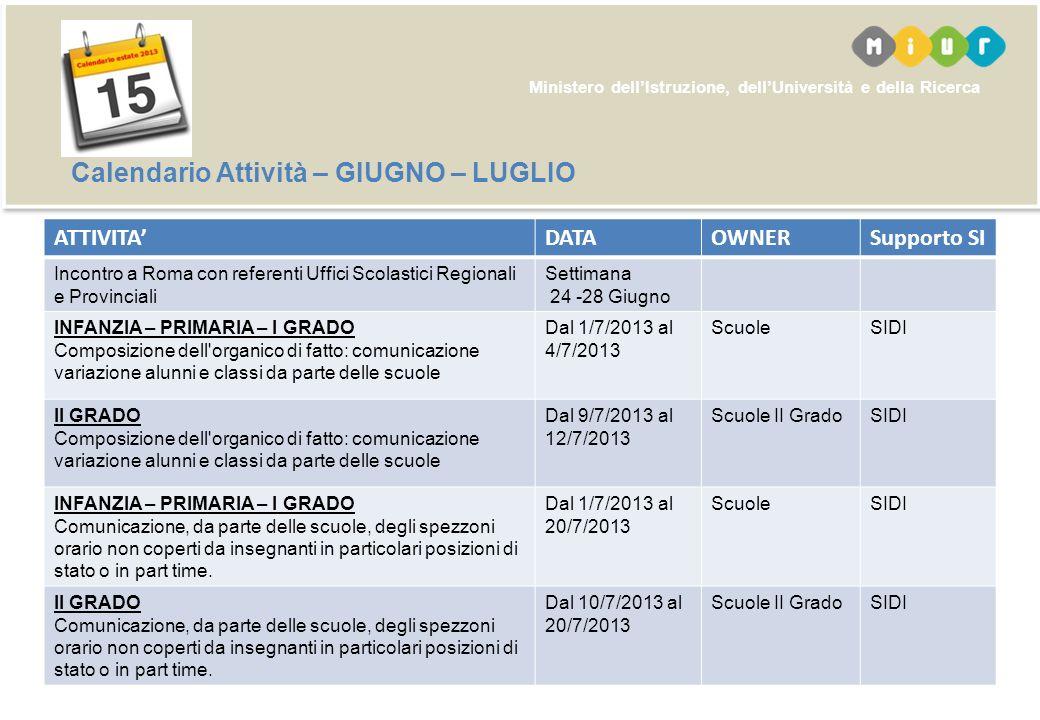 Ministero dellIstruzione, dellUniversità e della Ricerca Calendario Attività – GIUGNO – LUGLIO ATTIVITADATAOWNERSupporto SI Incontro a Roma con refere