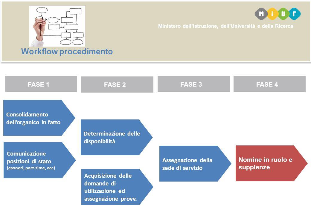 Ministero dellIstruzione, dellUniversità e della Ricerca Consolidamento dellorganico in fatto Determinazione delle disponibilità Acquisizione delle do