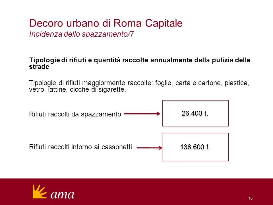 10 Decoro urbano di Roma Capitale Incidenza dello spazzamento/7 Tipologie di rifiuti e quantità raccolte annualmente dalla pulizia delle strade Tipolo