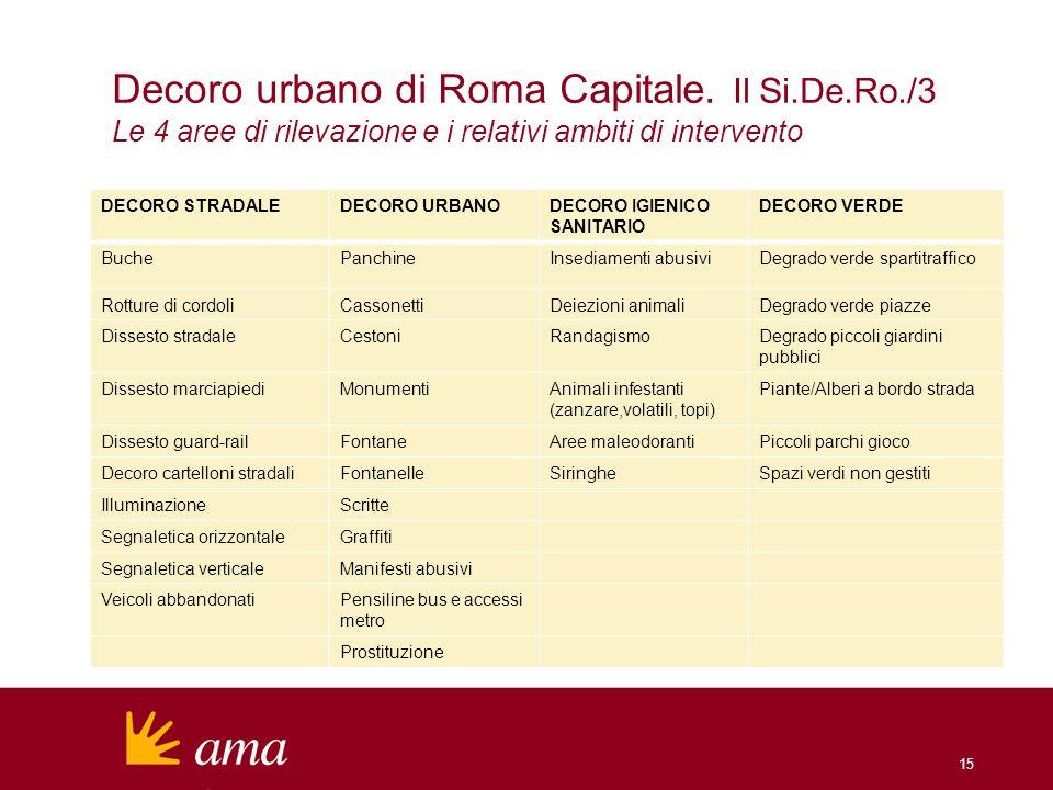 15 Decoro urbano di Roma Capitale. Il Si.De.Ro./3 Le 4 aree di rilevazione e i relativi ambiti di intervento DECORO STRADALEDECORO URBANODECORO IGIENI