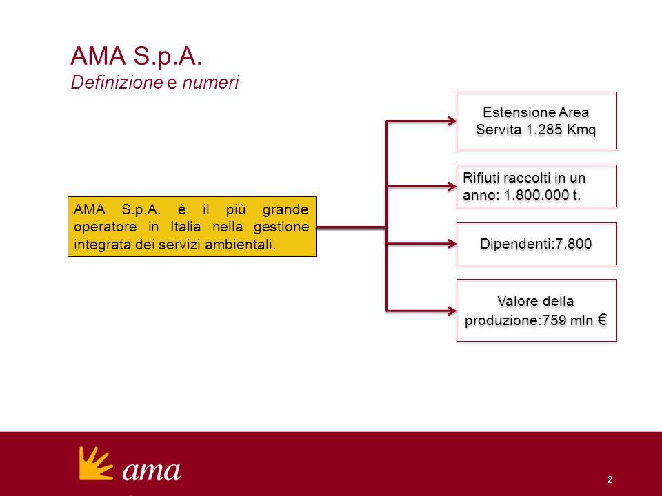 2 AMA S.p.A. Definizione e numeri AMA S.p.A. è il più grande operatore in Italia nella gestione integrata dei servizi ambientali. Valore della produzi