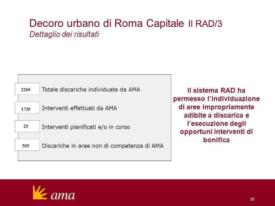 20 Decoro urbano di Roma Capitale Il RAD/3 Dettaglio dei risultati Il sistema RAD ha permesso lindividuazione di aree impropriamente adibite a discarica e lesecuzione degli opportuni interventi di bonifica 2269 1739 25 505