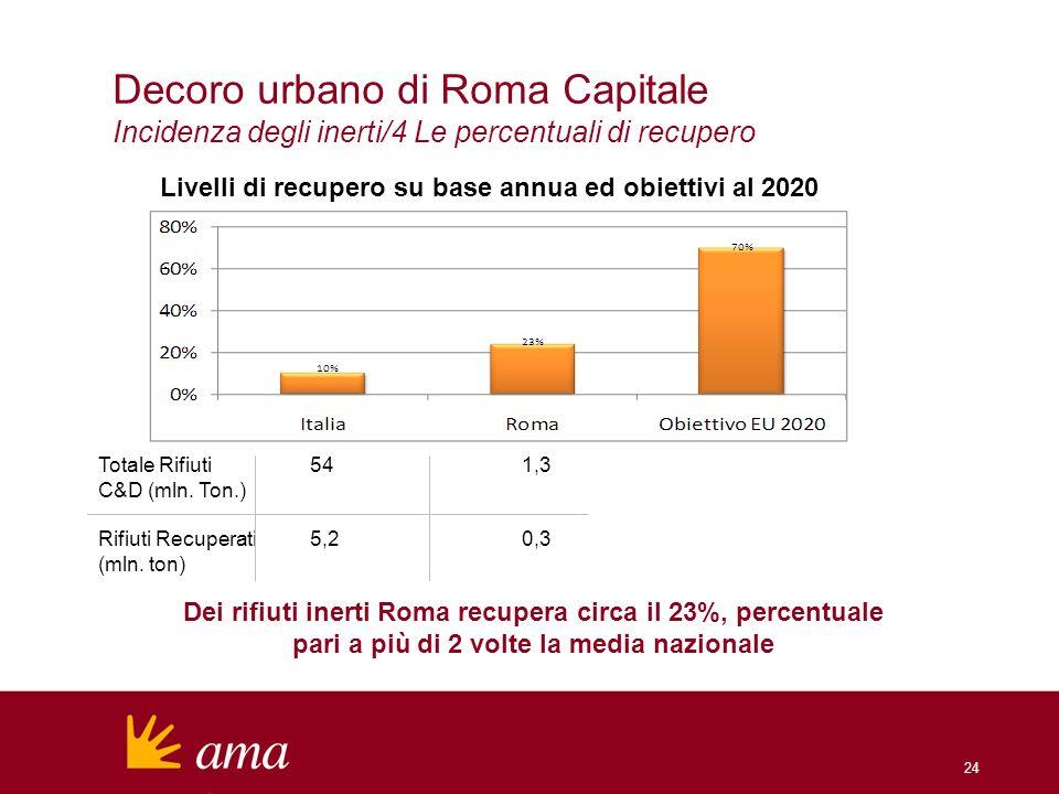 24 Dei rifiuti inerti Roma recupera circa il 23%, percentuale pari a più di 2 volte la media nazionale Totale Rifiuti541,3 C&D (mln. Ton.) Rifiuti Rec