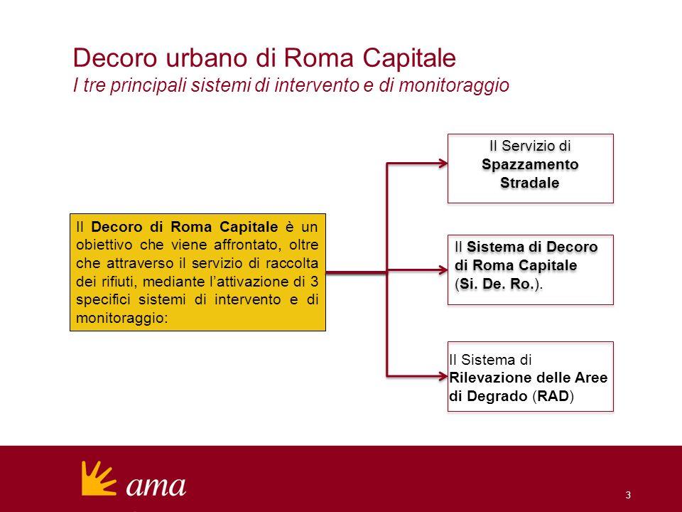 Decoro urbano di Roma Capitale I tre principali sistemi di intervento e di monitoraggio 3 Il Decoro di Roma Capitale è un obiettivo che viene affronta