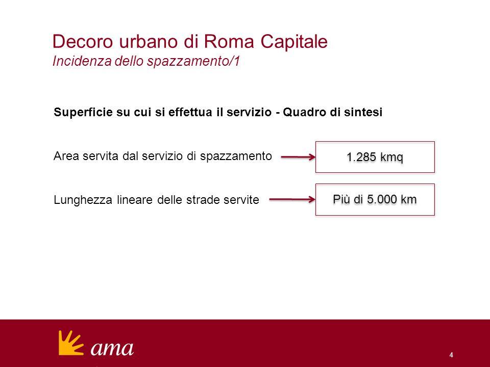 4 Decoro urbano di Roma Capitale Incidenza dello spazzamento/1 Superficie su cui si effettua il servizio - Quadro di sintesi Area servita dal servizio di spazzamento Lunghezza lineare delle strade servite Più di 5.000 km 1.285 kmq