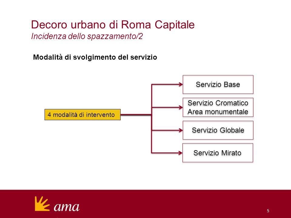 6 Decoro urbano di Roma Capitale Incidenza dello spazzamento/3 Servizio Base Descrizione Si svolge sullintero territorio della città (esclusa larea monumentale del centro storico).