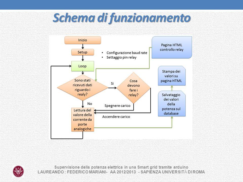 Schema di funzionamento Supervisione della potenza elettrica in una Smart grid tramite arduino LAUREANDO : FEDERICO MARIANI- AA 2012/2013 - SAPIENZA U