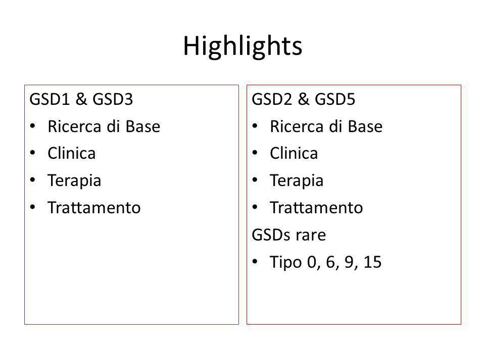 GSD: modelli animali Topo GSD5 (Spagna) – Fenotipo ottimale – Avvio di sperimentazione farmacologica Topo GSD2 (Olanda) – Studio della patogenesi – Test di next generation ERT e terapia genica Cane, quaglia, pecora, bovino GSD2 Topo GSD4 Topo GSD1a (Francia) – GSD1a-CRE Cane GSD1a (US) – Affinamento del fenotipo – Test di terapia genica Cane GSD3 (US) Topo GSD3 (Italia) – Definizione del modello Topo GSD6 (USA) – Efficacia di interventi dietetici
