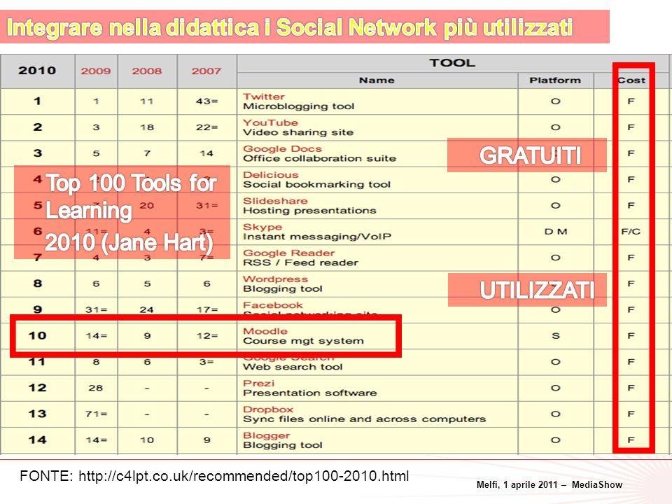 Melfi, 1 aprile 2011 – MediaShow 23 FONTE: http://c4lpt.co.uk/recommended/top100-2010.html