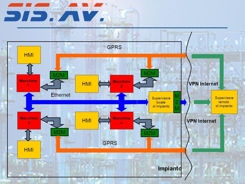 Macchina 1 HMI Macchina 2 HMI Macchina 3 Macchina n Impianto Supervisore locale di Impianto Supervisore remoto di Impianto M2M VPN Internet HMI GPRS E