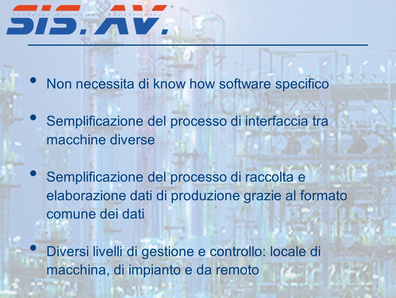 Non necessita di know how software specifico Semplificazione del processo di interfaccia tra macchine diverse Semplificazione del processo di raccolta