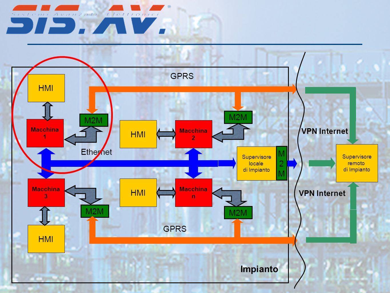 Macchina 1 HMI Macchina 2 HMI Macchina 3 Macchina n Impianto Supervisore locale di Impianto Supervisore remoto di Impianto M2M VPN Internet HMI GPRS Ethernet GPRS VPN Internet M2MM2M