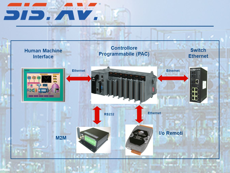 Human Machine Interface Controllore Programmabile (PAC) I/o Remoti Ethernet Switch Ethernet M2M RS232 Ethernet