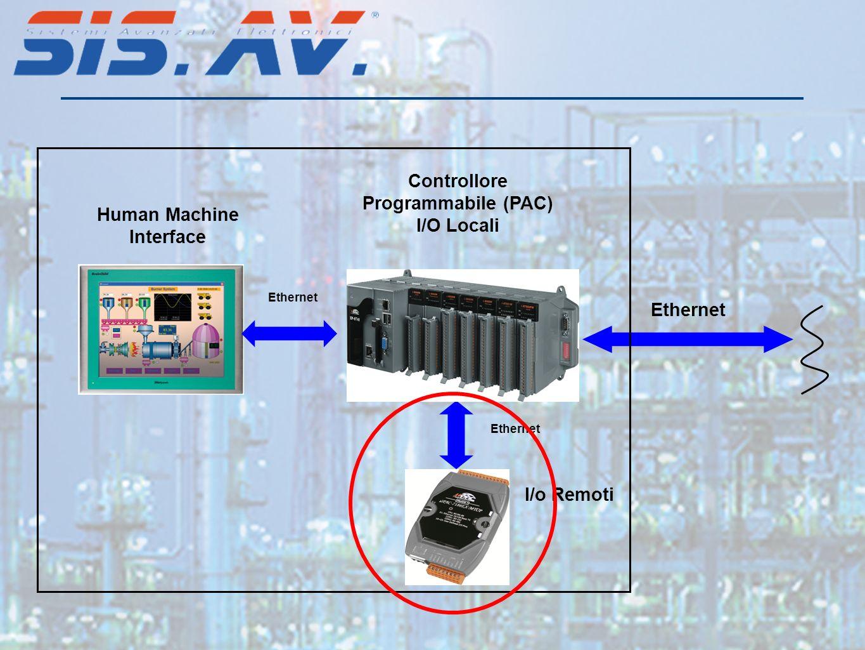 Controllore Programmabile (PAC) I/O Locali I/o Remoti Ethernet Human Machine Interface