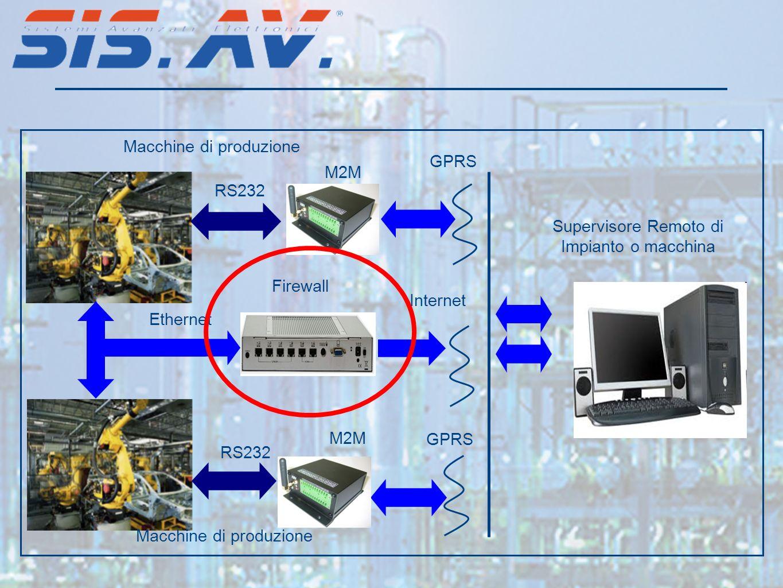 Macchine di produzione Supervisore Remoto di Impianto o macchina RS232 GPRS Internet Ethernet M2M Firewall