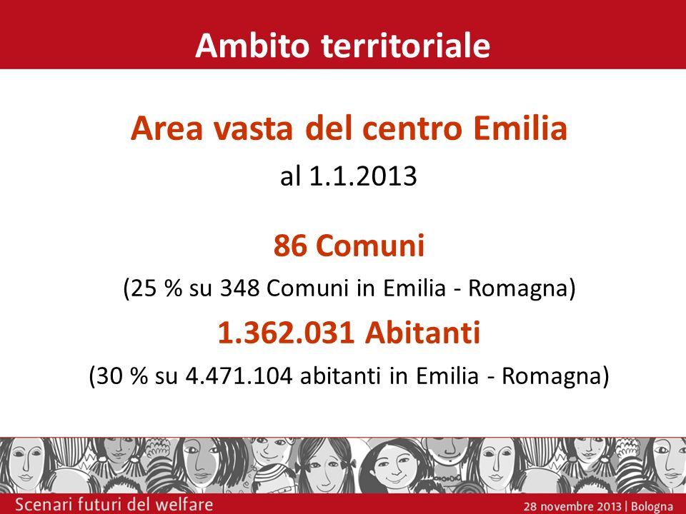 Ambito territoriale Area vasta del centro Emilia al 1.1.2013 86 Comuni (25 % su 348 Comuni in Emilia - Romagna) 1.362.031 Abitanti (30 % su 4.471.104