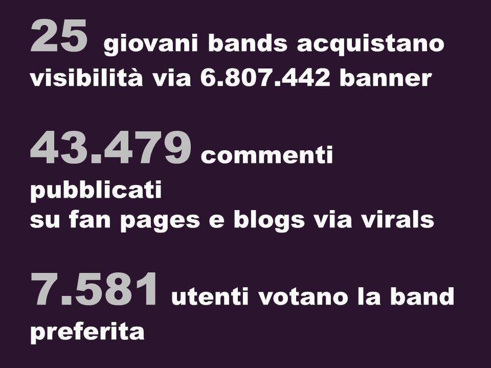 25 giovani bands acquistano visibilità via 6.807.442 banner 43.479 commenti pubblicati su fan pages e blogs via virals 7.581 utenti votano la band pre