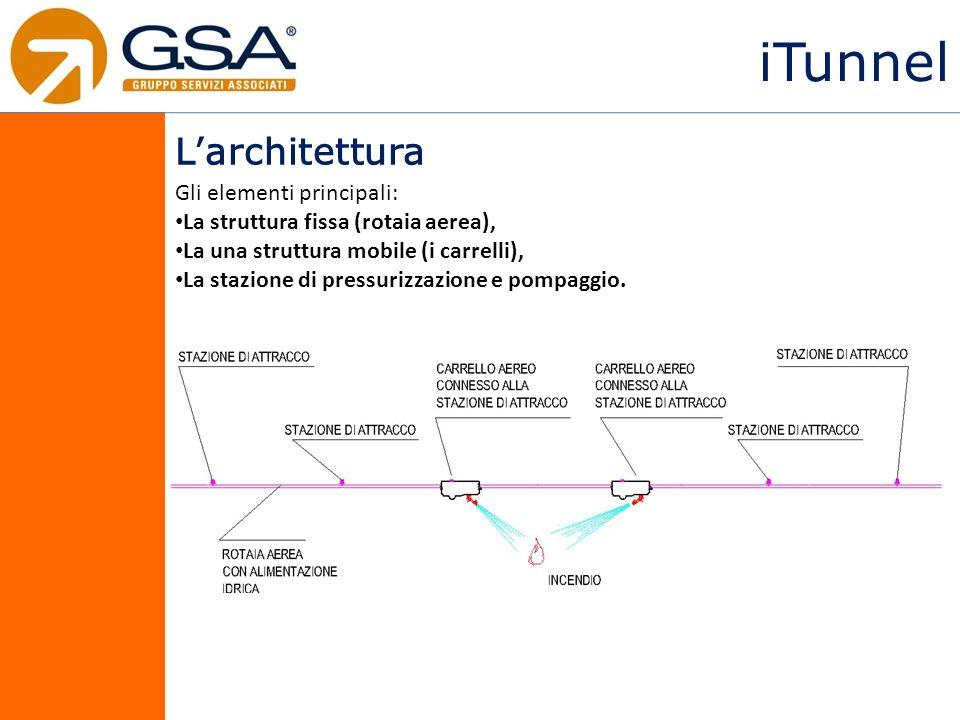iTunnel Larchitettura Gli elementi principali: La struttura fissa (rotaia aerea), La una struttura mobile (i carrelli), La stazione di pressurizzazione e pompaggio.