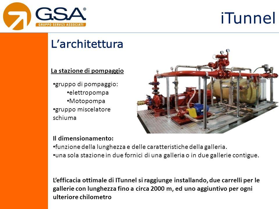 iTunnel Larchitettura La stazione di pompaggio Il dimensionamento: funzione della lunghezza e delle caratteristiche della galleria.