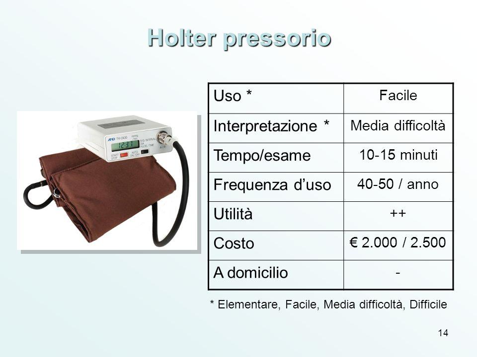 14 Holter pressorio Uso * Facile Interpretazione * Media difficoltà Tempo/esame 10-15 minuti Frequenza duso 40-50 / anno Utilità ++ Costo 2.000 / 2.50