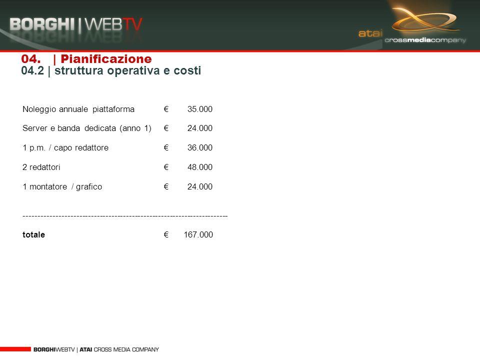 04. | Pianificazione 04.2 | struttura operativa e costi Noleggio annuale piattaforma 35.000 Server e banda dedicata (anno 1) 24.000 1 p.m. / capo reda