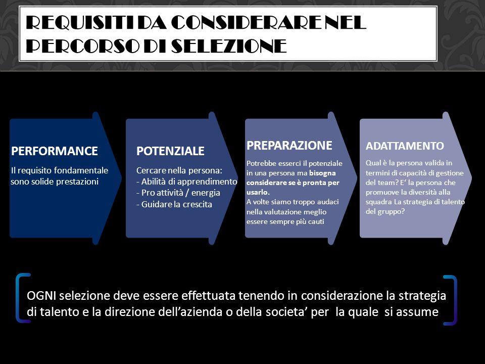 PERFORMANCE Il requisito fondamentale sono solide prestazioni POTENZIALE Cercare nella persona: - Abilità di apprendimento - Pro attività / energia -