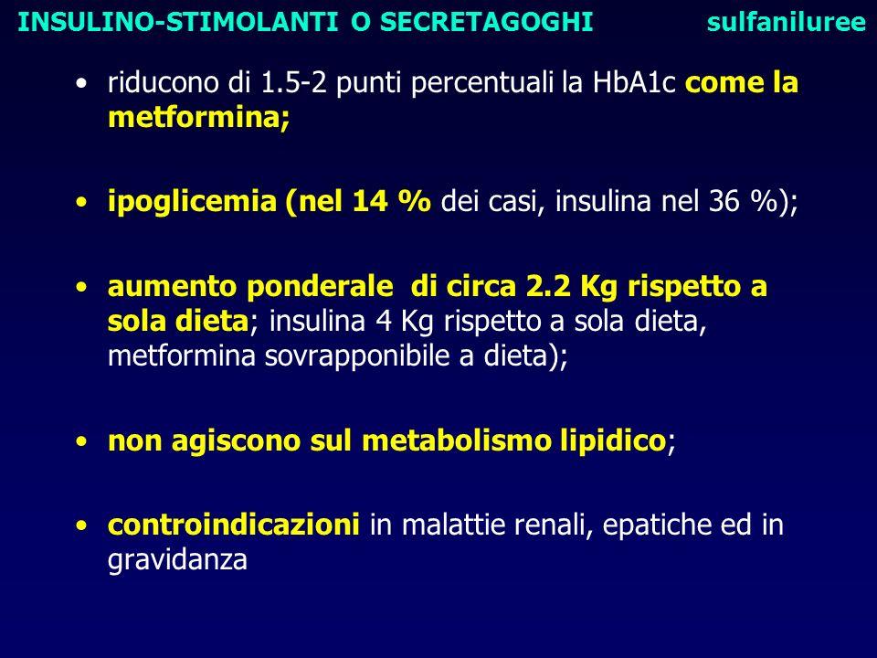 riducono di 1.5-2 punti percentuali la HbA1c come la metformina; ipoglicemia (nel 14 % dei casi, insulina nel 36 %); aumento ponderale di circa 2.2 Kg