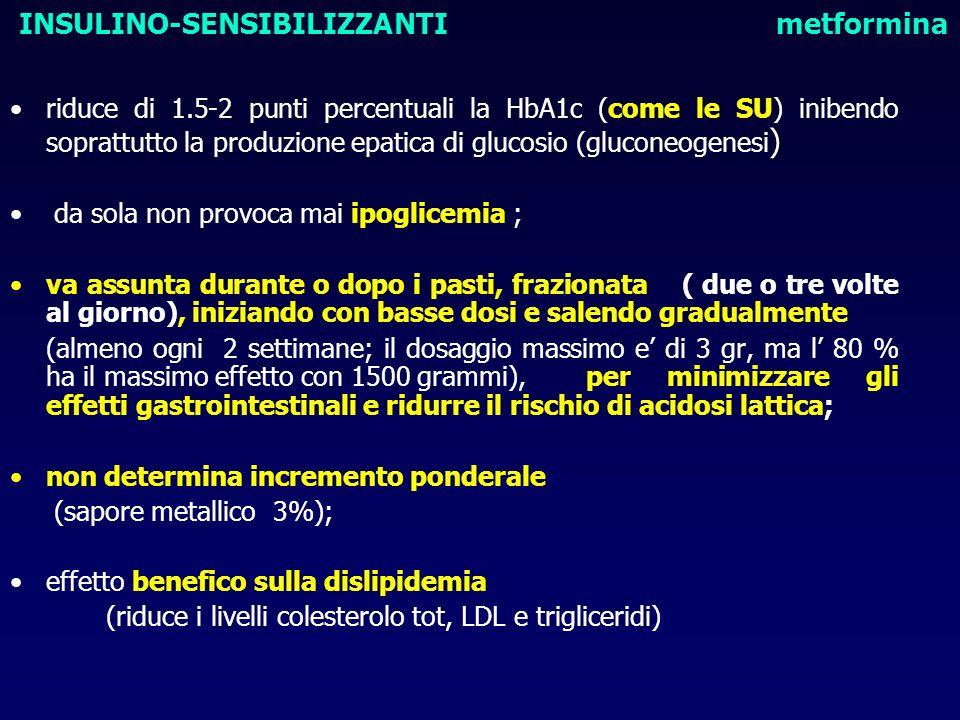 riduce di 1.5-2 punti percentuali la HbA1c (come le SU) inibendo soprattutto la produzione epatica di glucosio (gluconeogenesi ) da sola non provoca m