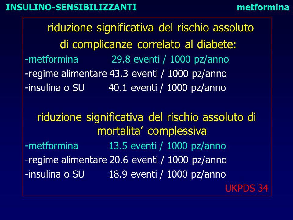 riduzione significativa del rischio assoluto di complicanze correlato al diabete: -metformina 29.8 eventi / 1000 pz/anno -regime alimentare 43.3 event