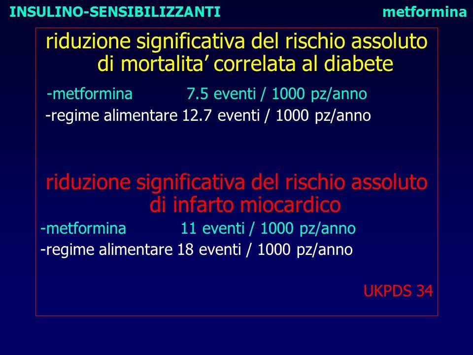 riduzione significativa del rischio assoluto di mortalita correlata al diabete -metformina 7.5 eventi / 1000 pz/anno -regime alimentare 12.7 eventi /