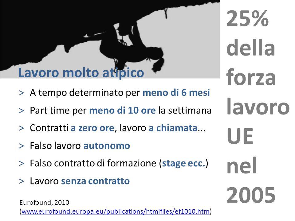 Eurofound, 2010 (www.eurofound.europa.eu/publications/htmlfiles/ef1010.htm)www.eurofound.europa.eu/publications/htmlfiles/ef1010.htm 25% della forza l