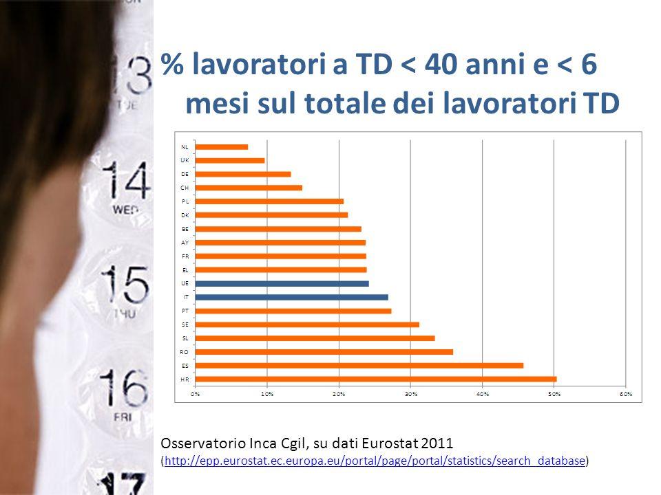 % lavoratori a TD < 40 anni e < 6 mesi sul totale dei lavoratori TD Osservatorio Inca Cgil, su dati Eurostat 2011 (http://epp.eurostat.ec.europa.eu/po