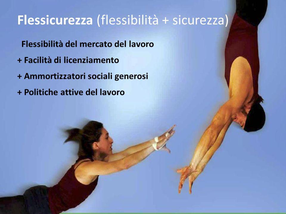 Flessicurezza (flessibilità + sicurezza) Flessibilità del mercato del lavoro + Facilità di licenziamento + Ammortizzatori sociali generosi + Politiche