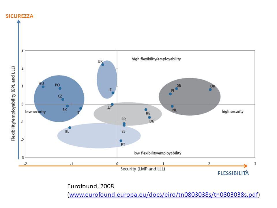 SICUREZZA FLESSIBILITÀ Eurofound, 2008 (www.eurofound.europa.eu/docs/eiro/tn0803038s/tn0803038s.pdf)www.eurofound.europa.eu/docs/eiro/tn0803038s/tn080