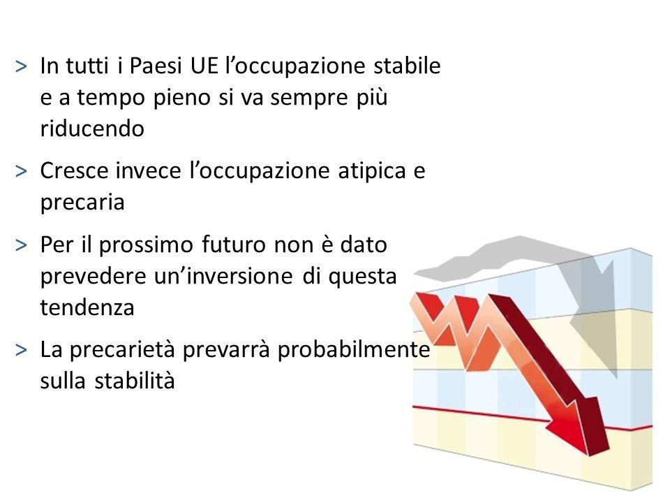 >In tutti i Paesi UE loccupazione stabile e a tempo pieno si va sempre più riducendo >Cresce invece loccupazione atipica e precaria >Per il prossimo f