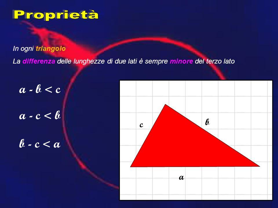 In ogni triangolo La differenza delle lunghezze di due lati è sempre minore del terzo lato c a b a - b < c a - c < b b - c < a