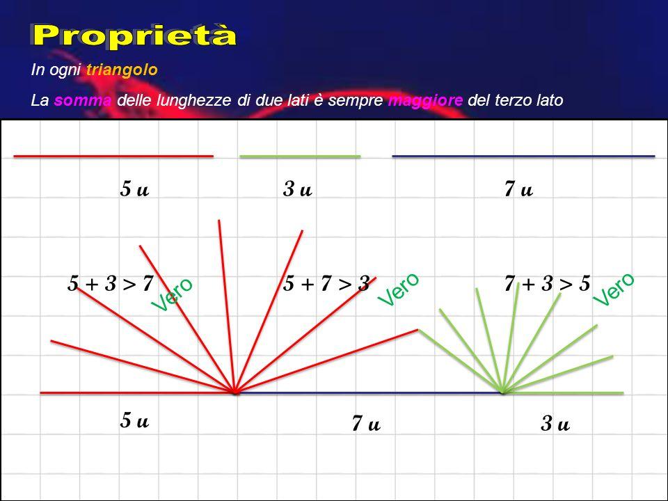 In ogni triangolo La somma delle lunghezze di due lati è sempre maggiore del terzo lato 5 u3 u7 u 5 + 3 > 75 + 7 > 37 + 3 > 5 5 u 3 u7 u Vero