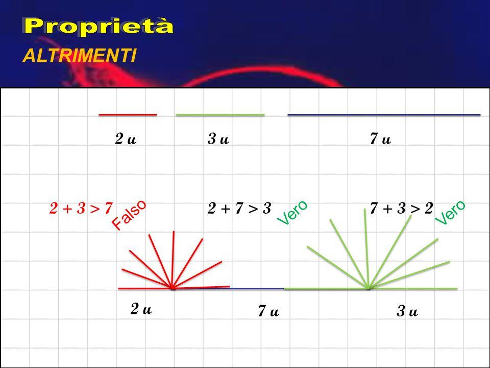 ALTRIMENTI 2 u3 u7 u 2 + 3 > 72 + 7 > 37 + 3 > 2 2 u 3 u7 u Falso Vero