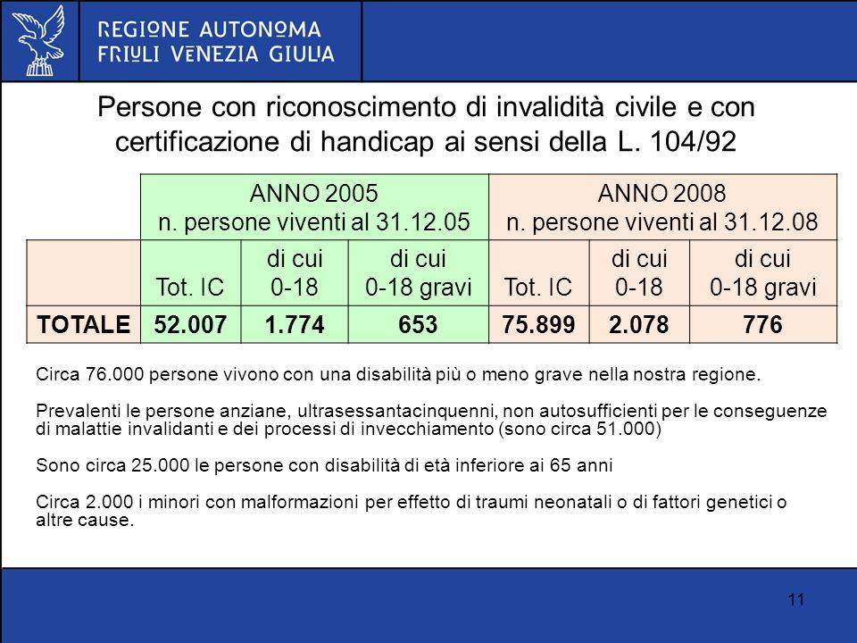 11 Persone con riconoscimento di invalidità civile e con certificazione di handicap ai sensi della L. 104/92 ANNO 2005 n. persone viventi al 31.12.05