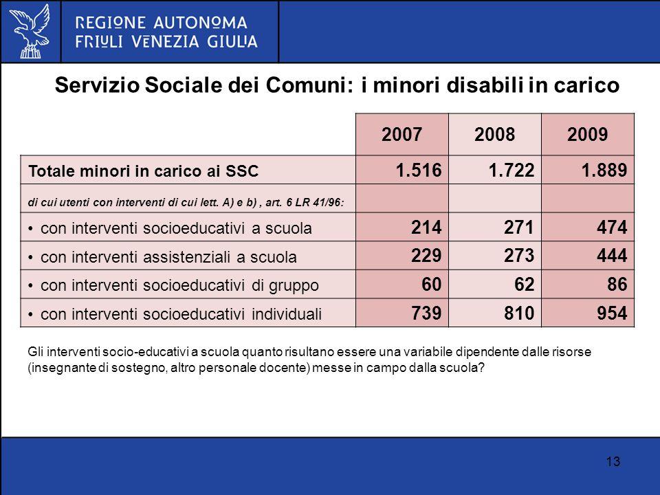 13 200720082009 Totale minori in carico ai SSC 1.516 1.722 1.889 di cui utenti con interventi di cui lett. A) e b), art. 6 LR 41/96: con interventi so