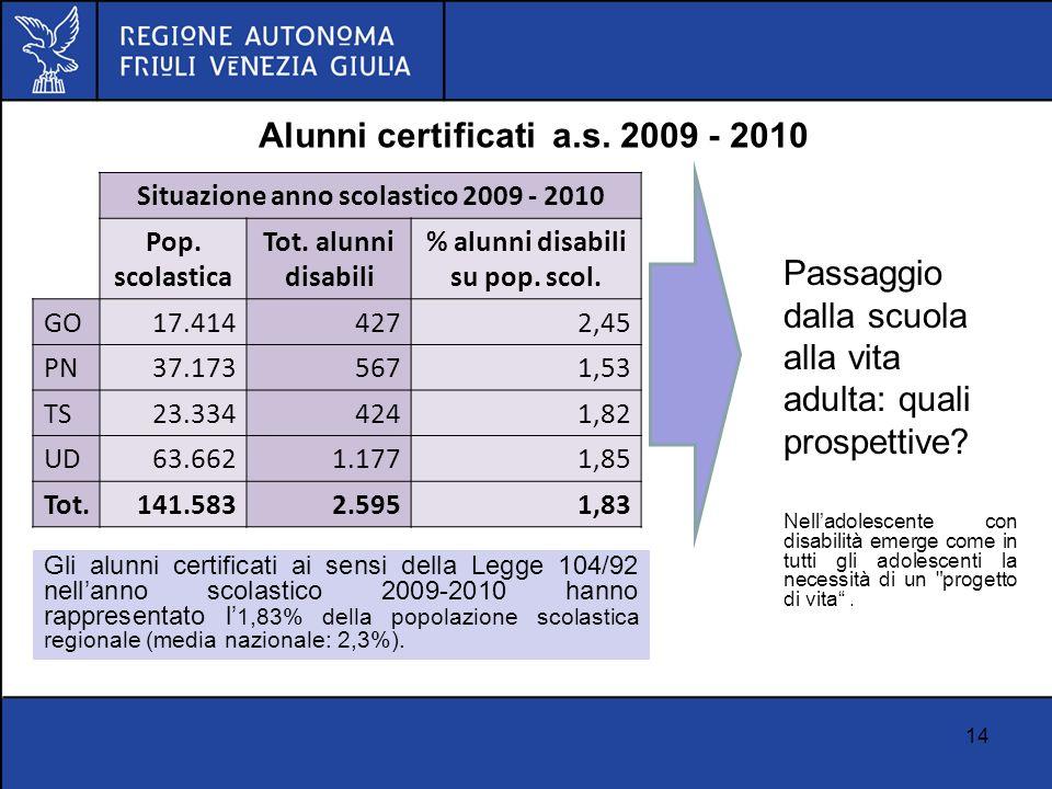 14 Alunni certificati a.s. 2009 - 2010 Situazione anno scolastico 2009 - 2010 Pop. scolastica Tot. alunni disabili % alunni disabili su pop. scol. GO1